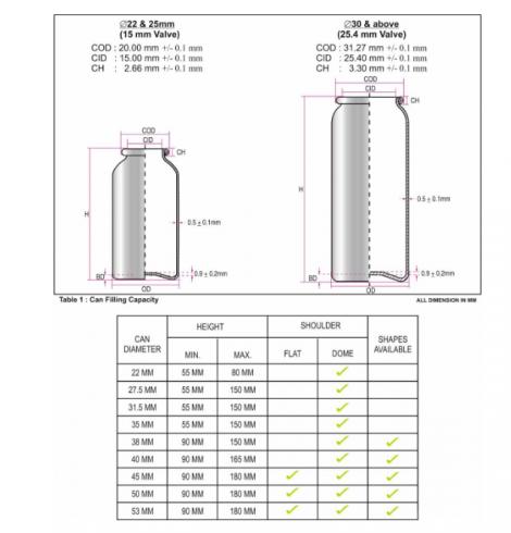 Aluminium Monobloc Aerosol Cans Stats